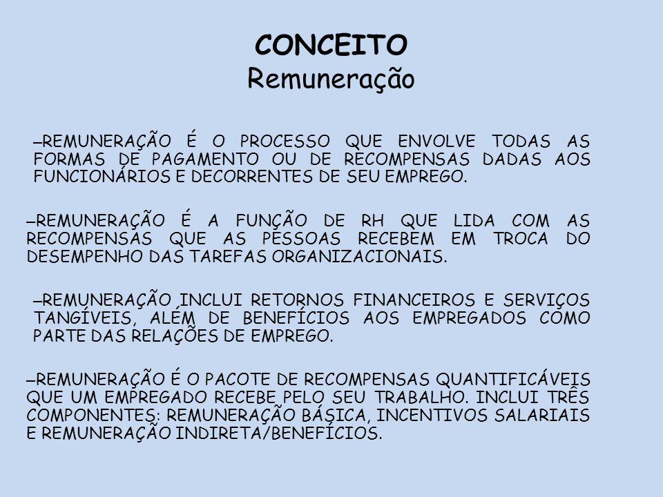 6 REMUNERAÇÃO REMUNERAÇÃO TOTAL R.Básica Incentivos Salariais Benefícios Seg.