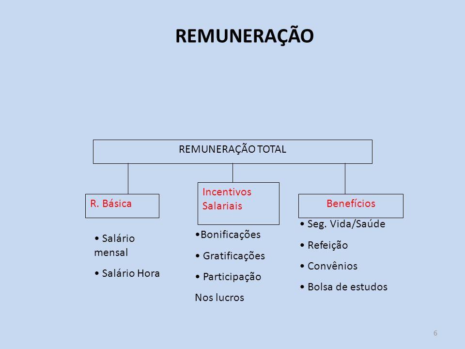 6 REMUNERAÇÃO REMUNERAÇÃO TOTAL R. Básica Incentivos Salariais Benefícios Seg. Vida/Saúde Refeição Convênios Bolsa de estudos Bonificações Gratificaçõ