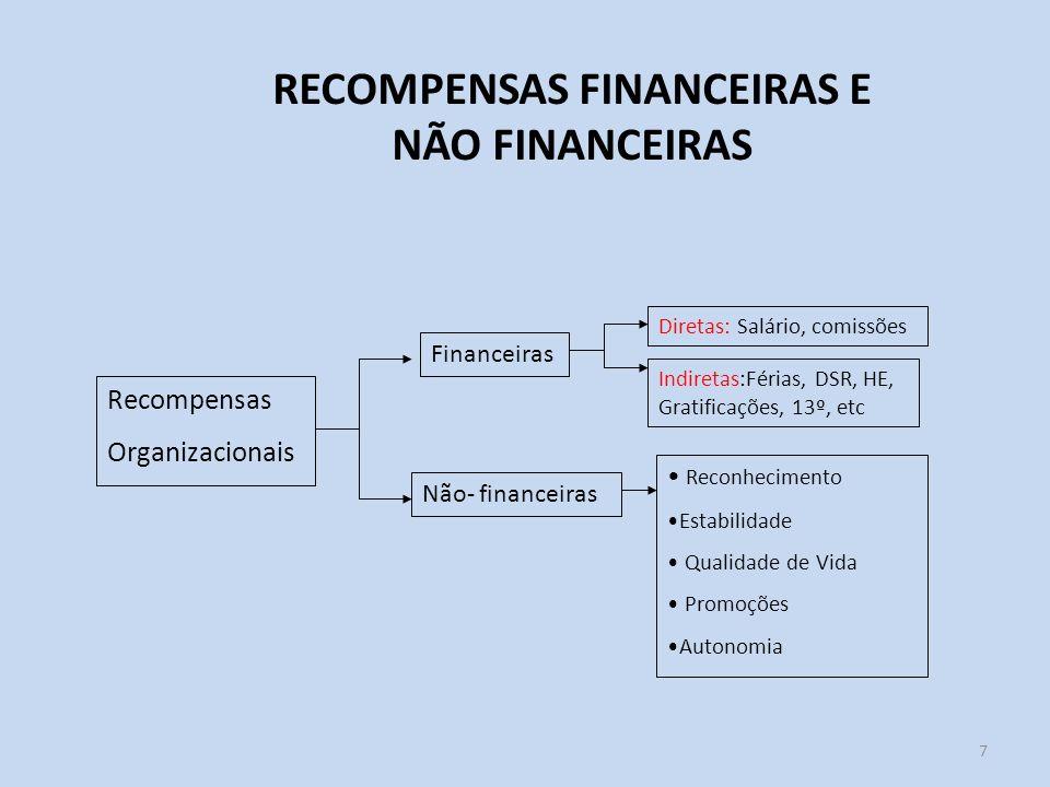 7 RECOMPENSAS FINANCEIRAS E NÃO FINANCEIRAS Recompensas Organizacionais Financeiras Não- financeiras Diretas: Salário, comissões Indiretas:Férias, DSR