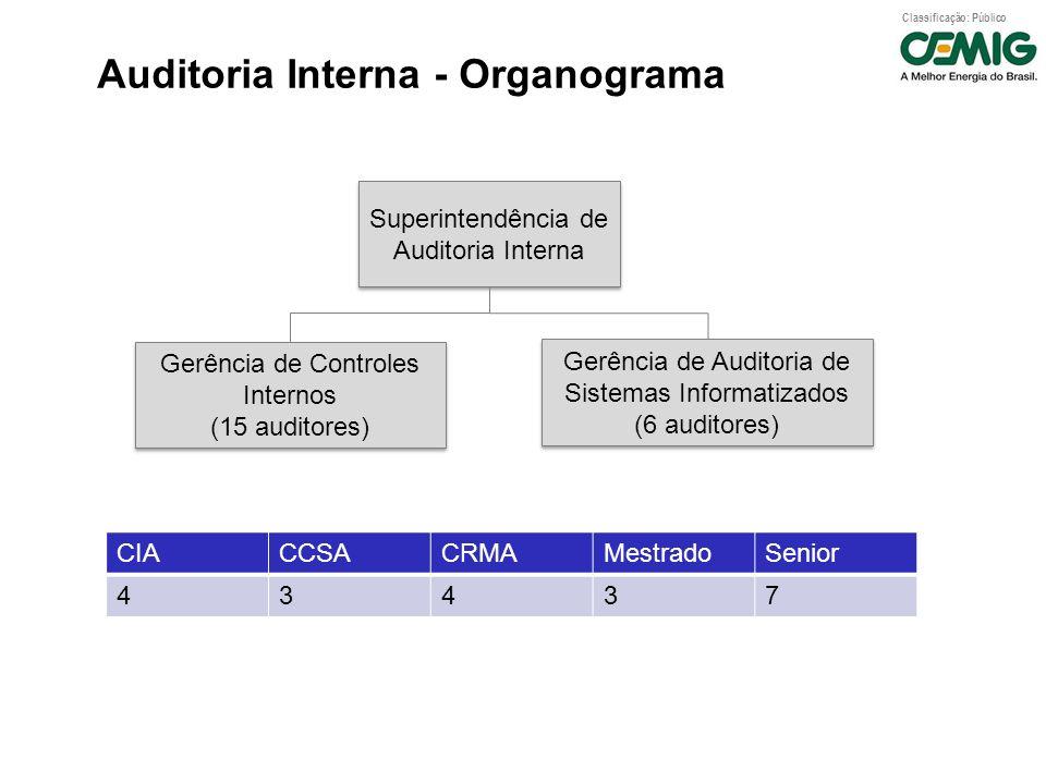 Classificação: Público Auditoria Interna - Organograma Superintendência de Auditoria Interna Gerência de Controles Internos (15 auditores) Gerência de