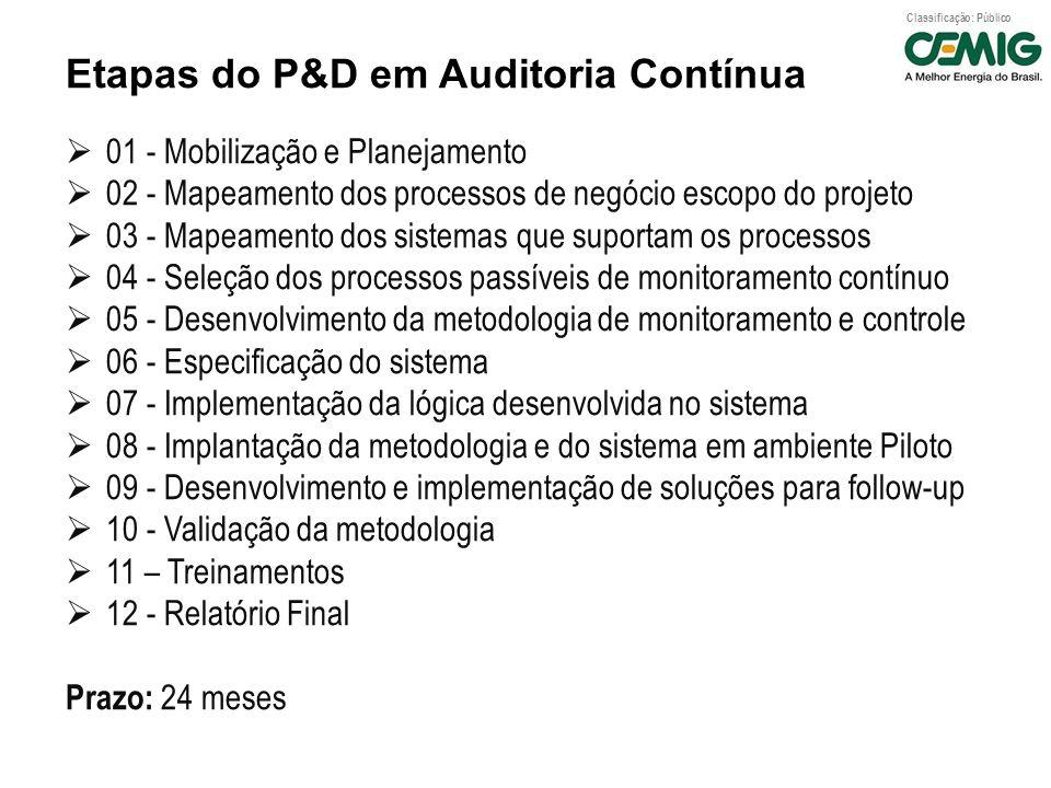 Classificação: Público Etapas do P&D em Auditoria Contínua 01 - Mobilização e Planejamento 02 - Mapeamento dos processos de negócio escopo do projeto