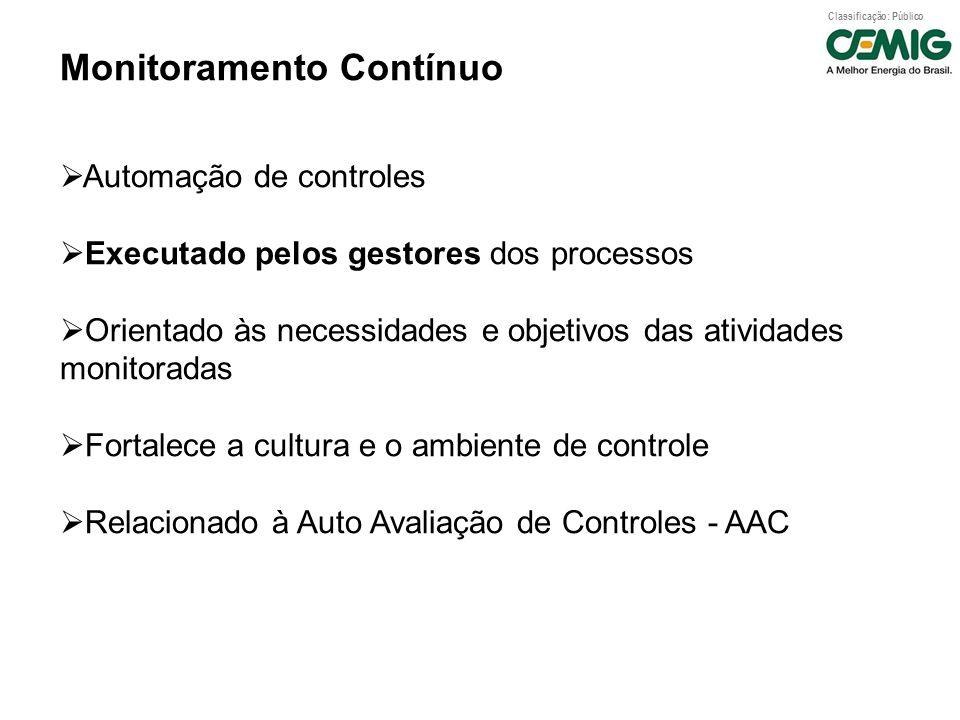 Classificação: Público Monitoramento Contínuo Automação de controles Executado pelos gestores dos processos Orientado às necessidades e objetivos das