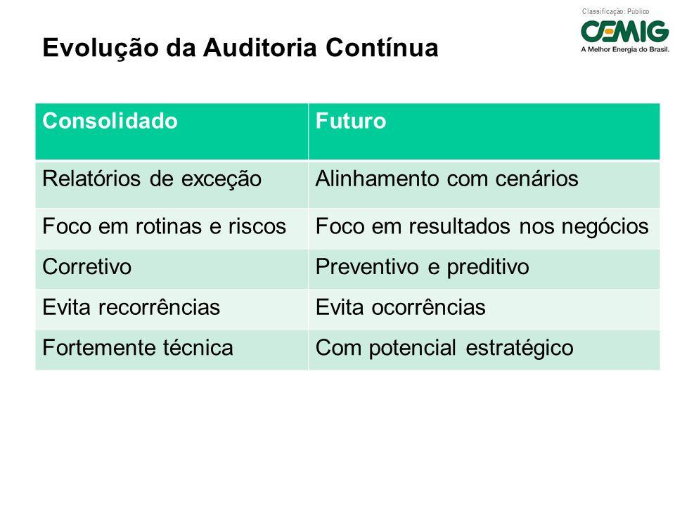 Classificação: Público Evolução da Auditoria Contínua ConsolidadoFuturo Relatórios de exceçãoAlinhamento com cenários Foco em rotinas e riscosFoco em