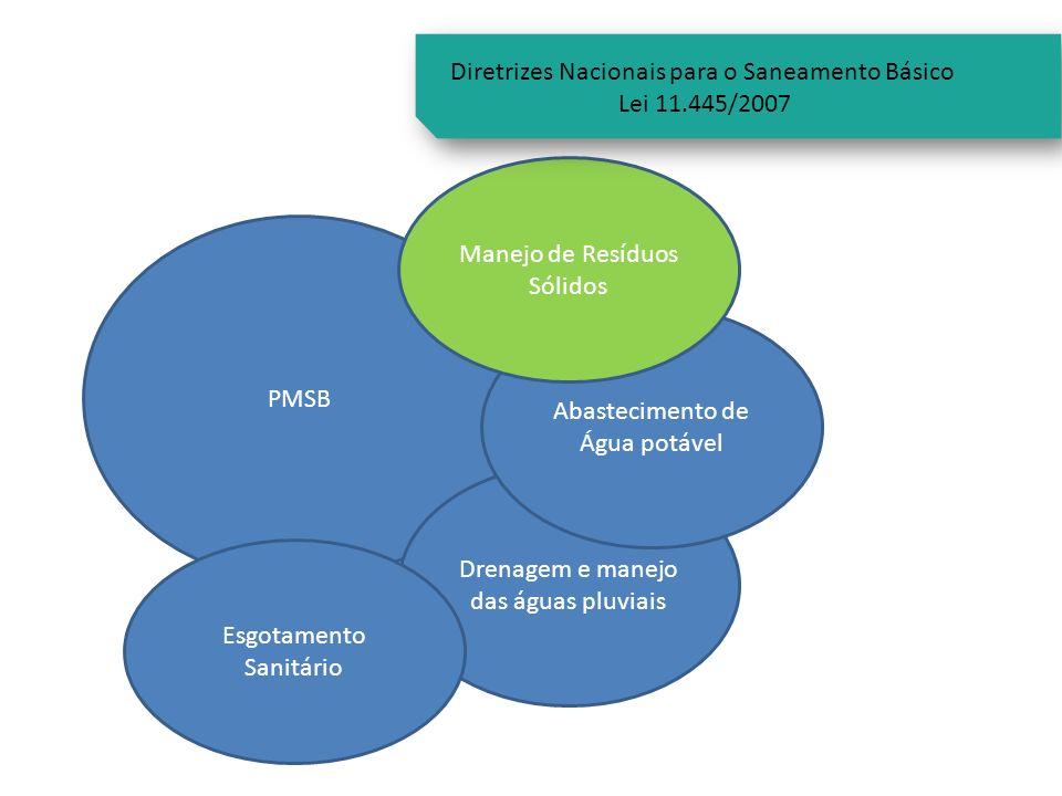 PMSB Drenagem e manejo das águas pluviais Abastecimento de Água potável Manejo de Resíduos Sólidos Esgotamento Sanitário Diretrizes Nacionais para o S