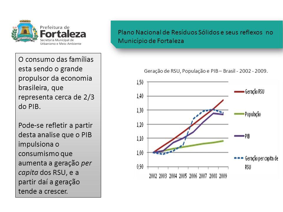 Plano Nacional de Resíduos Sólidos e seus reflexos no Município de Fortaleza Geração de RSU, População e PIB – Brasil - 2002 - 2009. O consumo das fam
