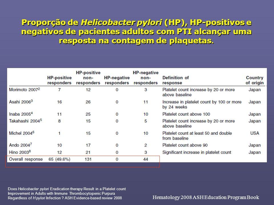 Proporção de Helicobacter pylori (HP), HP-positivos e negativos de pacientes adultos com PTI alcançar uma resposta na contagem de plaquetas. Hematolog