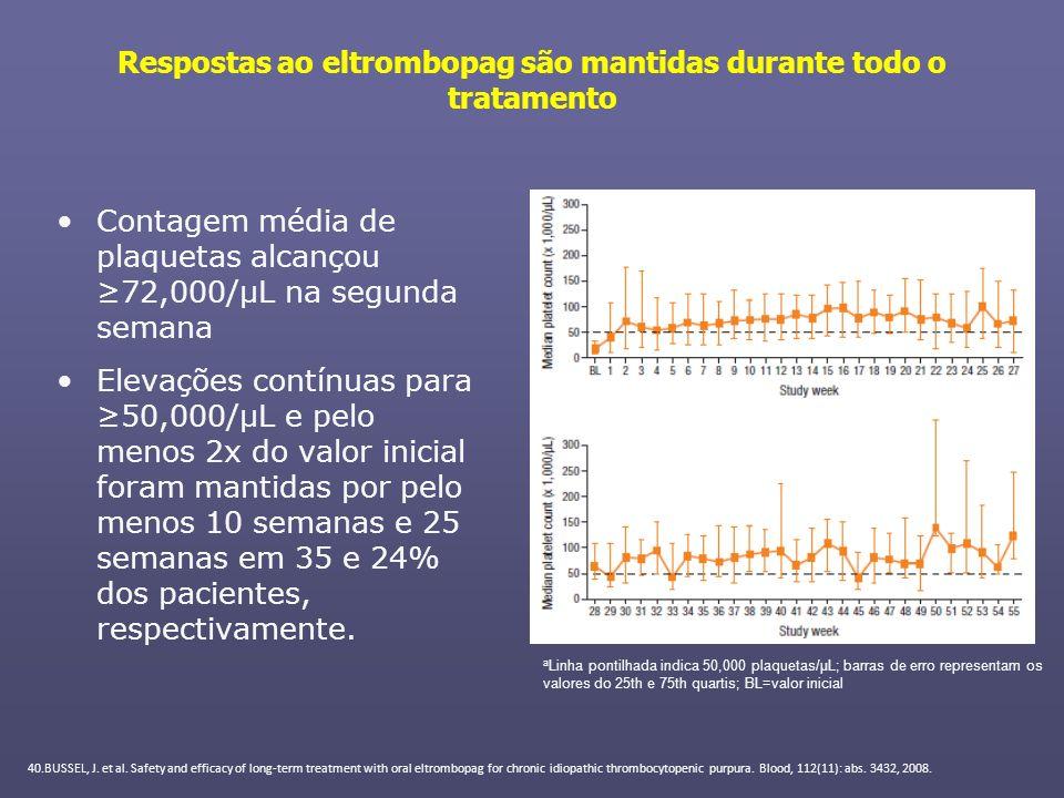 Respostas ao eltrombopag são mantidas durante todo o tratamento Contagem média de plaquetas alcançou 72,000/μL na segunda semana Elevações contínuas p