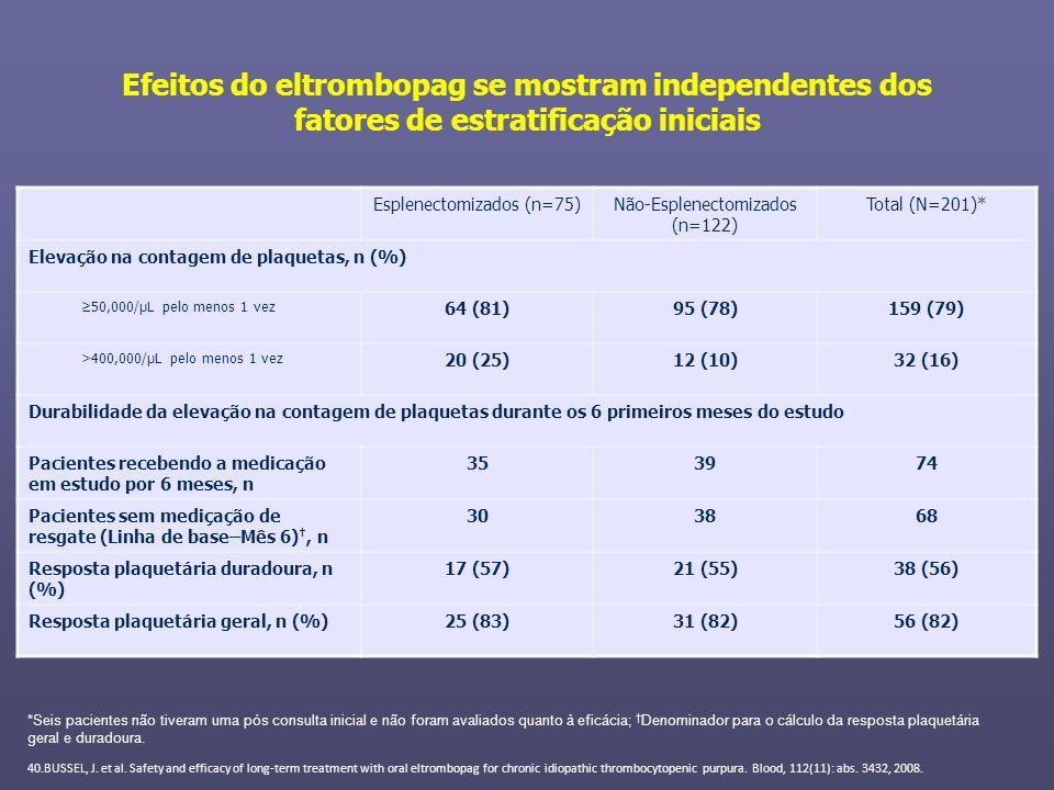 Efeitos do eltrombopag se mostram independentes dos fatores de estratificação iniciais Esplenectomizados (n=75)Não-Esplenectomizados (n=122) Total (N=