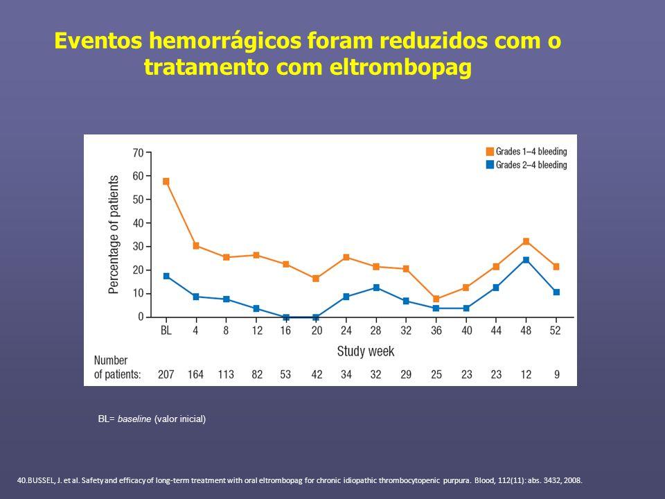 Eventos hemorrágicos foram reduzidos com o tratamento com eltrombopag BL= baseline (valor inicial) 40.BUSSEL, J. et al. Safety and efficacy of long-te