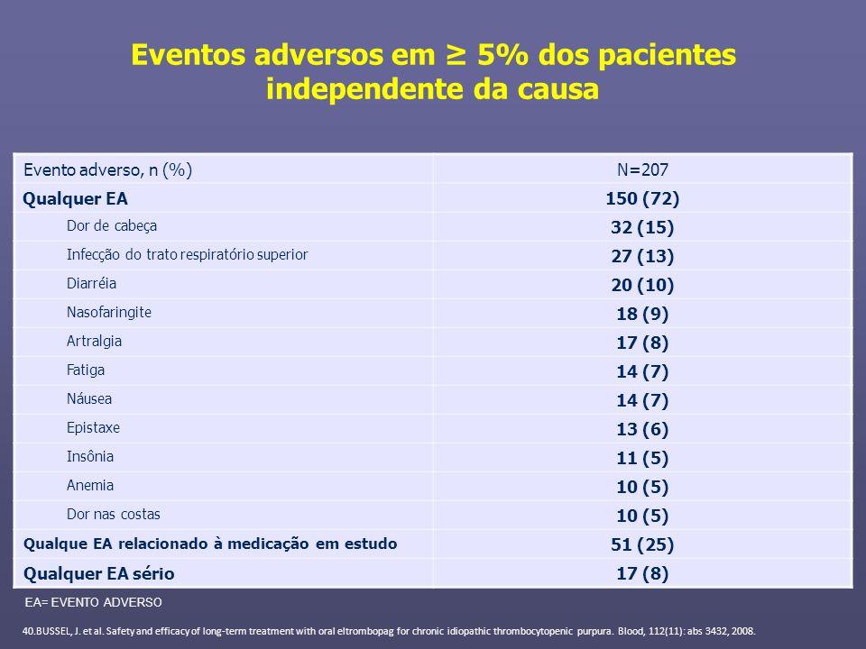 Eventos adversos em 5% dos pacientes independente da causa Evento adverso, n (%)N=207 Qualquer EA150 (72) Dor de cabeça 32 (15) Infecção do trato resp