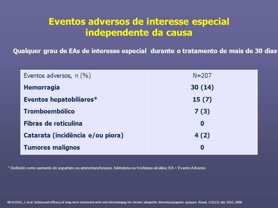 Eventos adversos de interesse especial independente da causa Eventos adversos, n (%)N=207 Hemorragia30 (14) Eventos hepatobiliares*15 (7) Tromboembóli