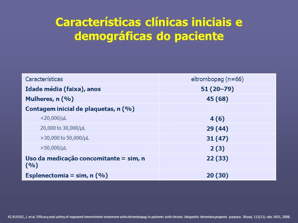 Características clínicas iniciais e demográficas do paciente Característicaseltrombopag (n=66) Idade média (faixa), anos51 (20–79) Mulheres, n (%)45 (