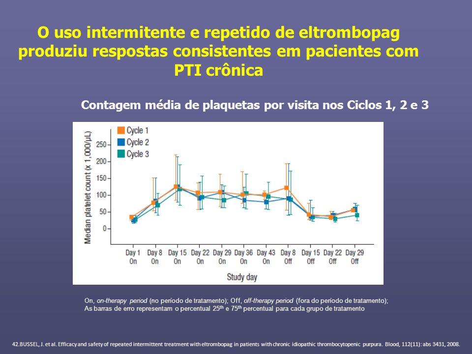 O uso intermitente e repetido de eltrombopag produziu respostas consistentes em pacientes com PTI crônica Contagem média de plaquetas por visita nos C