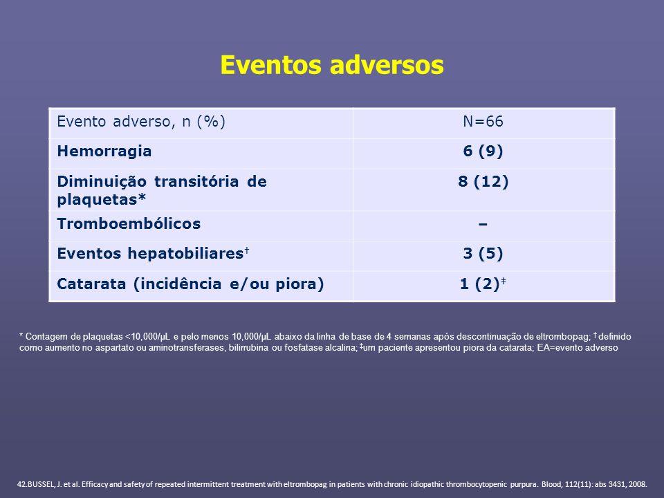 Eventos adversos Evento adverso, n (%)N=66 Hemorragia6 (9) Diminuição transitória de plaquetas* 8 (12) Tromboembólicos– Eventos hepatobiliares 3 (5) C