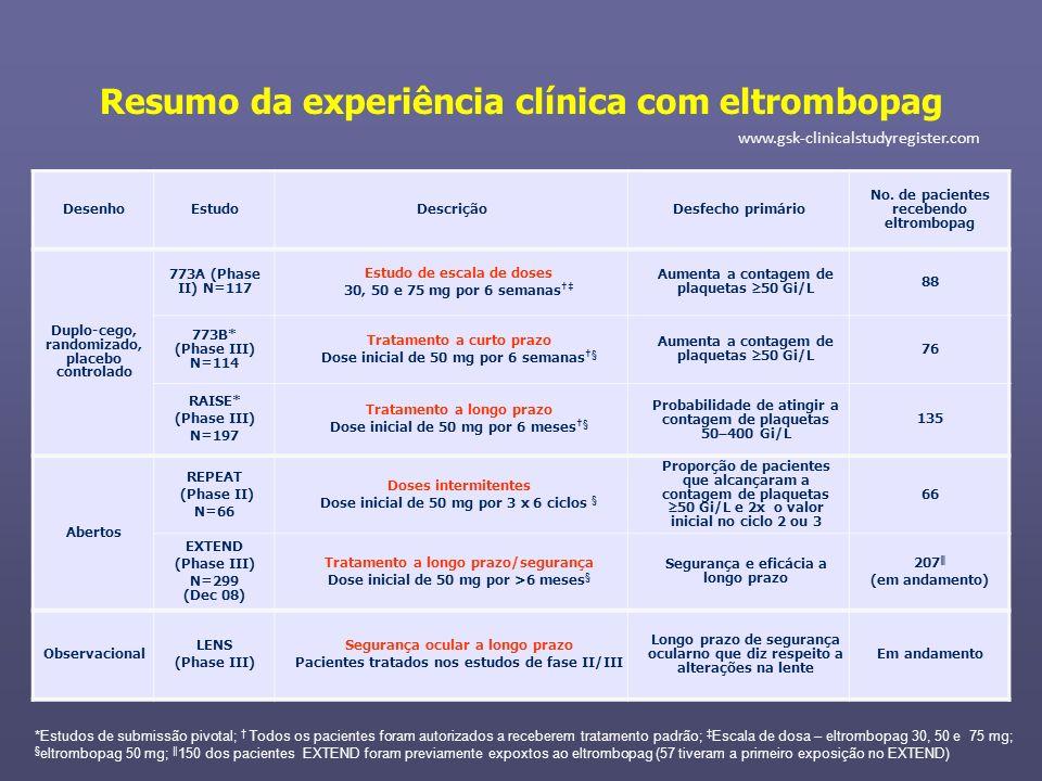 Resumo da experiência clínica com eltrombopag DesenhoEstudoDescriçãoDesfecho primário No. de pacientes recebendo eltrombopag Duplo-cego, randomizado,