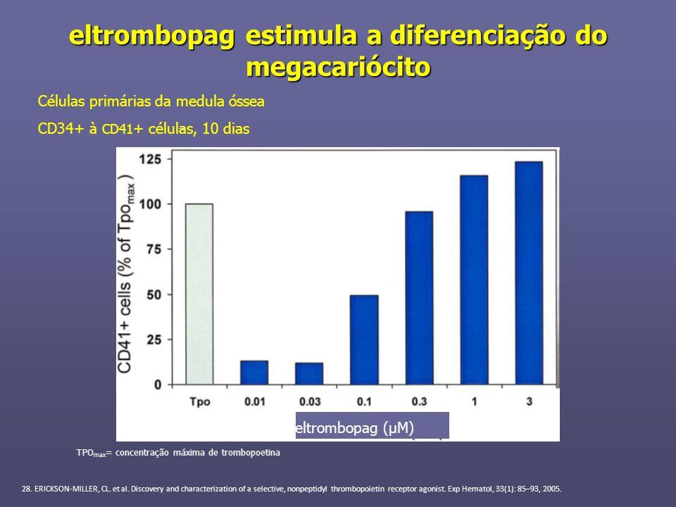 eltrombopag estimula a diferenciação do megacariócito Células primárias da medula óssea CD34+ à CD41 + células, 10 dias 28. ERICKSON-MILLER, CL. et al