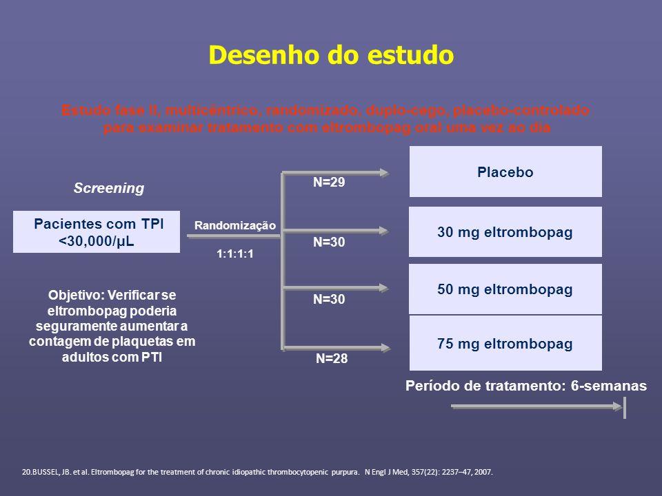 Desenho do estudo Pacientes com TPI <30,000/μL Placebo 75 mg eltrombopag N=29 N=28 Randomização 1:1:1:1 Screening Período de tratamento: 6-semanas Obj