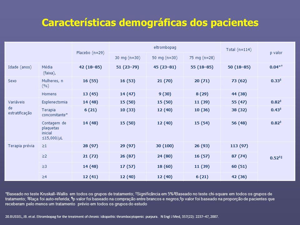 Características demográficas dos pacientes Placebo (n=29) eltrombopag Total (n=114) p valor 30 mg (n=30)50 mg (n=30)75 mg (n=28) Idade (anos)Média (fa