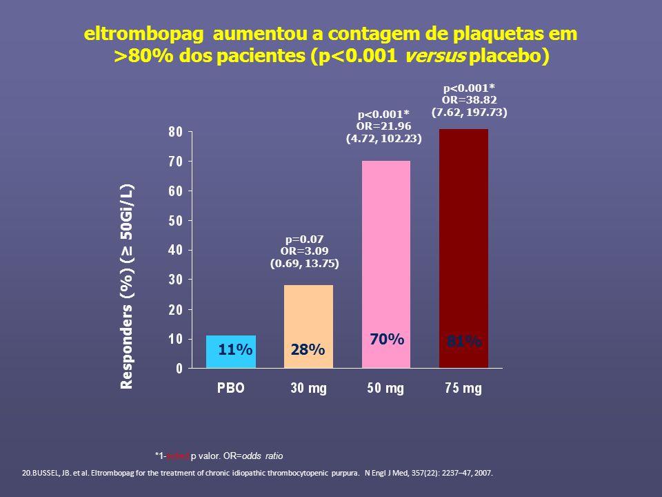 eltrombopag aumentou a contagem de plaquetas em >80% dos pacientes (p<0.001 versus placebo) Responders (%) ( 50Gi/L) *1-sided p valor. OR=odds ratio p