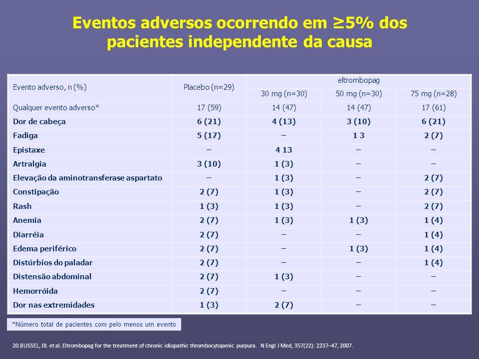 Eventos adversos ocorrendo em 5% dos pacientes independente da causa Evento adverso, n (%)Placebo (n=29) eltrombopag 30 mg (n=30)50 mg (n=30)75 mg (n=