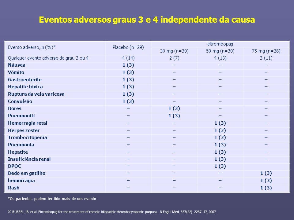 Eventos adversos graus 3 e 4 independente da causa Evento adverso, n (%)*Placebo (n=29) eltrombopag 30 mg (n=30)50 mg (n=30)75 mg (n=28) Qualquer even