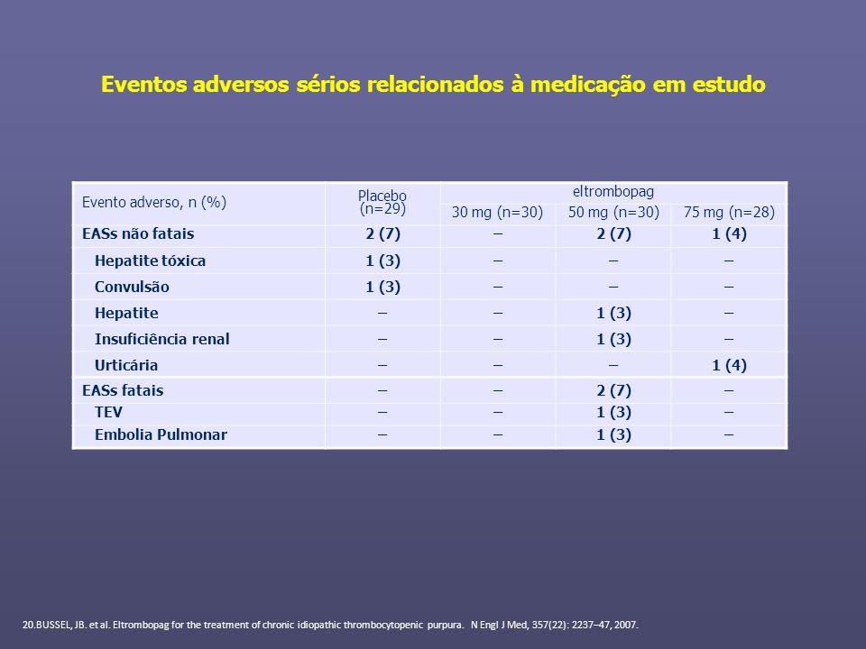 Eventos adversos sérios relacionados à medicação em estudo Evento adverso, n (%) Placebo (n=29) eltrombopag 30 mg (n=30)50 mg (n=30)75 mg (n=28) EASs