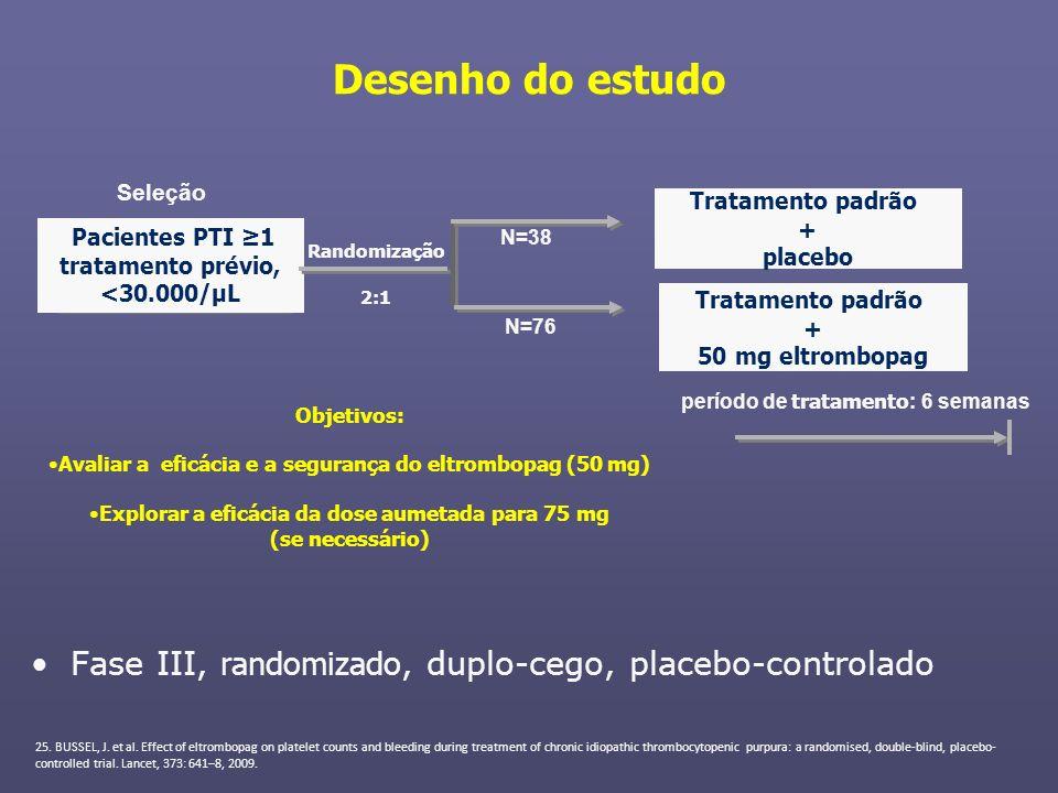 Pacientes PTI 1 tratamento prévio, <30.000/μL Tratamento padrão + placebo Tratamento padrão + 50 mg eltrombopag N=38 N=76 Randomização 2:1 Seleção per