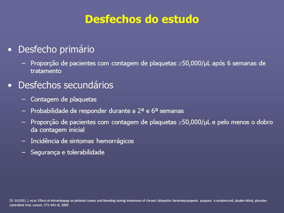 Desfechos do estudo Desfecho primário –Proporção de pacientes com contagem de plaquetas 50,000/µL após 6 semanas de tratamento Desfechos secundários –