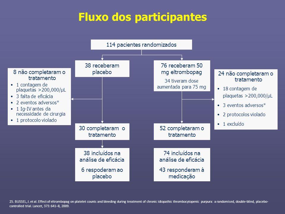 Fluxo dos participantes 114 pacientes randomizados 38 receberam placebo 76 receberam 50 mg eltrombopag 34 tiveram dose aumentada para 75 mg 8 não comp
