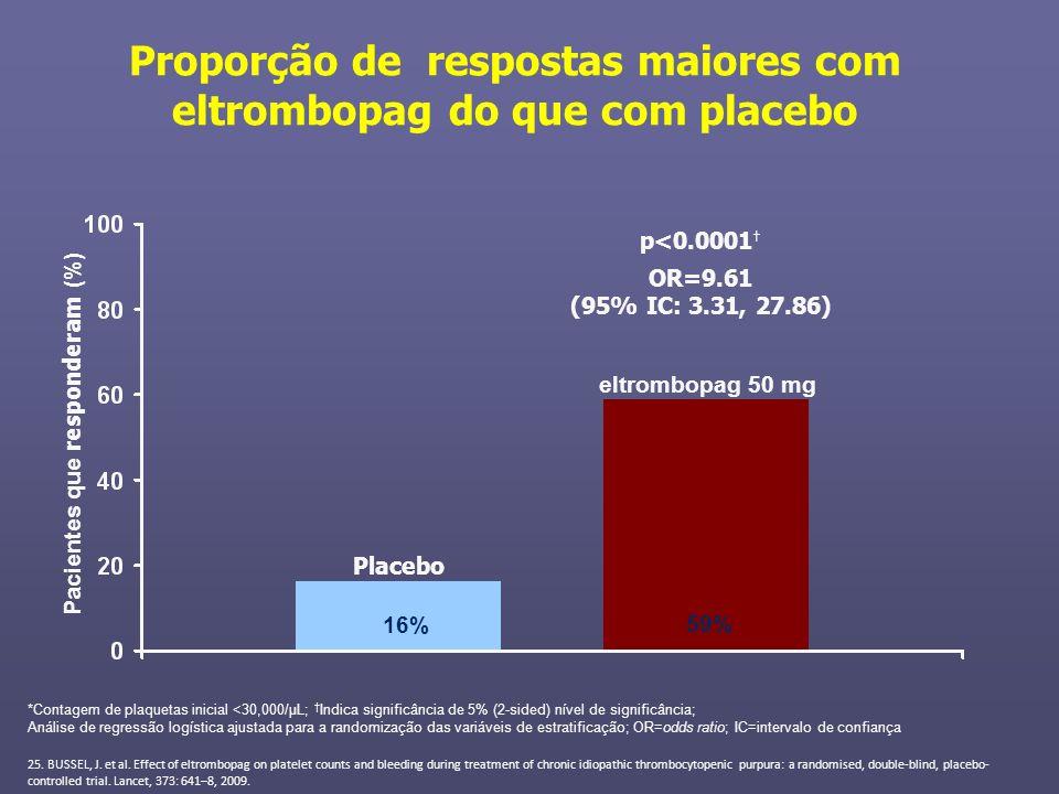 Proporção de respostas maiores com eltrombopag do que com placebo Pacientes que responderam (%) Placebo eltrombopag 50 mg p<0.0001 OR=9.61 (95% IC: 3.