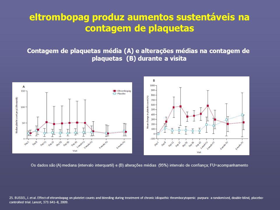eltrombopag produz aumentos sustentáveis na contagem de plaquetas Os dados são (A) mediana (intervalo interquartil) e (B) alterações médias (95%) inte
