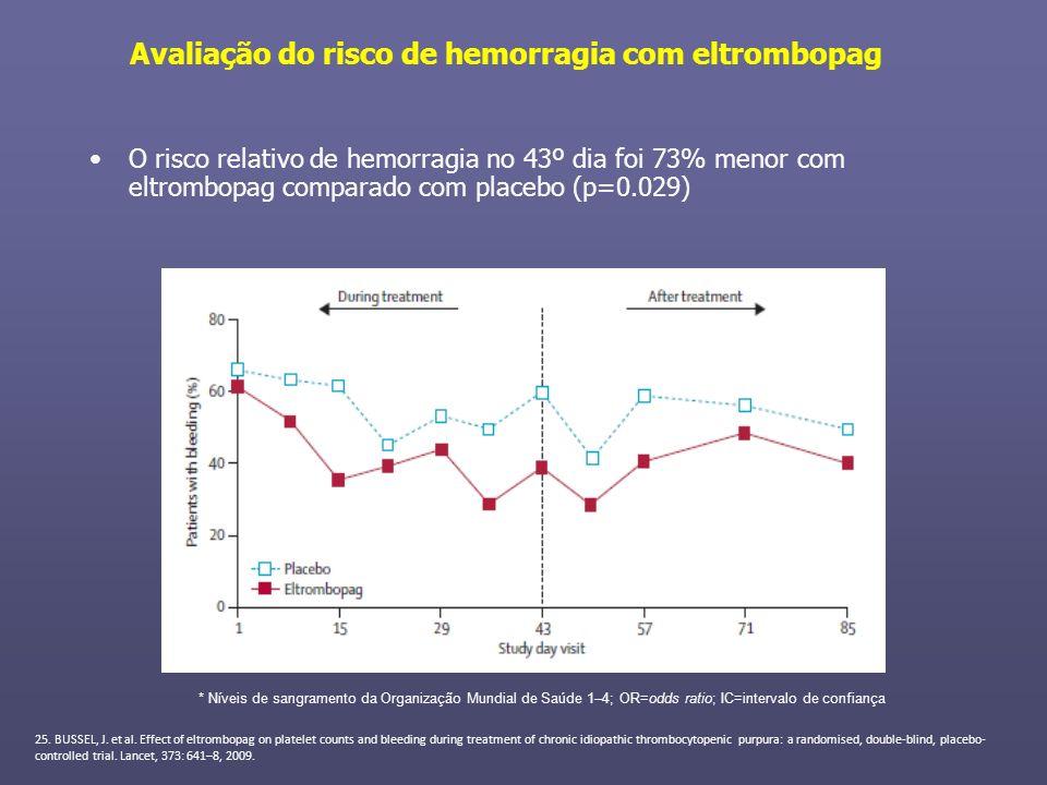 Avaliação do risco de hemorragia com eltrombopag O risco relativo de hemorragia no 43º dia foi 73% menor com eltrombopag comparado com placebo (p=0.02