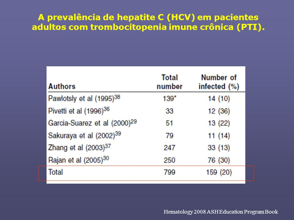 A prevalência de hepatite C (HCV) em pacientes adultos com trombocitopenia imune crônica (PTI). Hematology 2008 ASH Education Program Book
