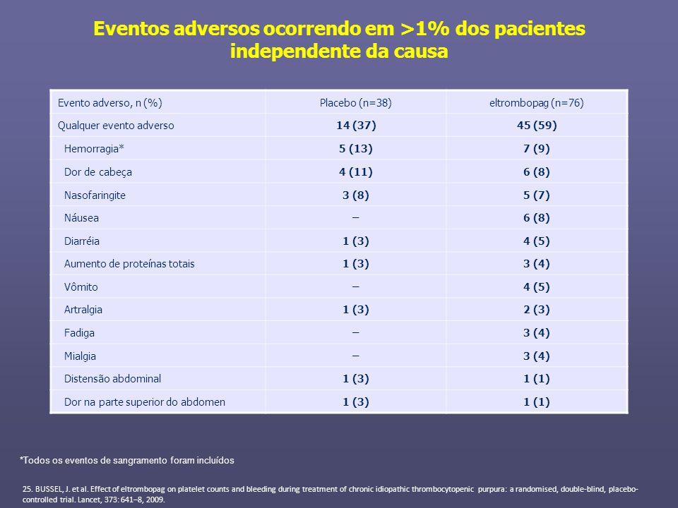 Eventos adversos ocorrendo em >1% dos pacientes independente da causa Evento adverso, n (%)Placebo (n=38)eltrombopag (n=76) Qualquer evento adverso14