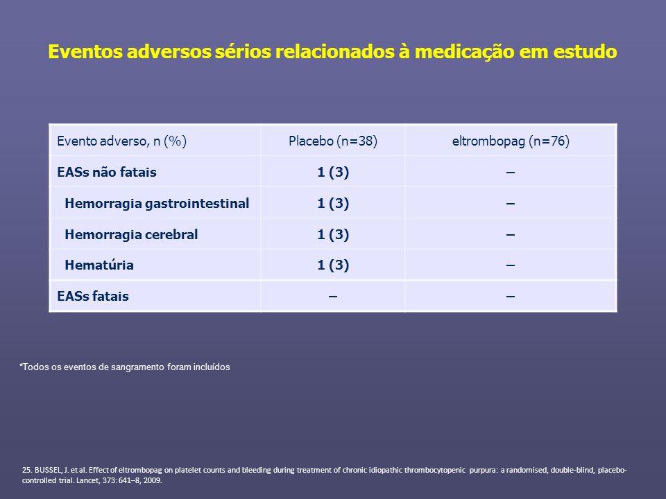 Eventos adversos sérios relacionados à medicação em estudo Evento adverso, n (%)Placebo (n=38)eltrombopag (n=76) EASs não fatais1 (3)– Hemorragia gast