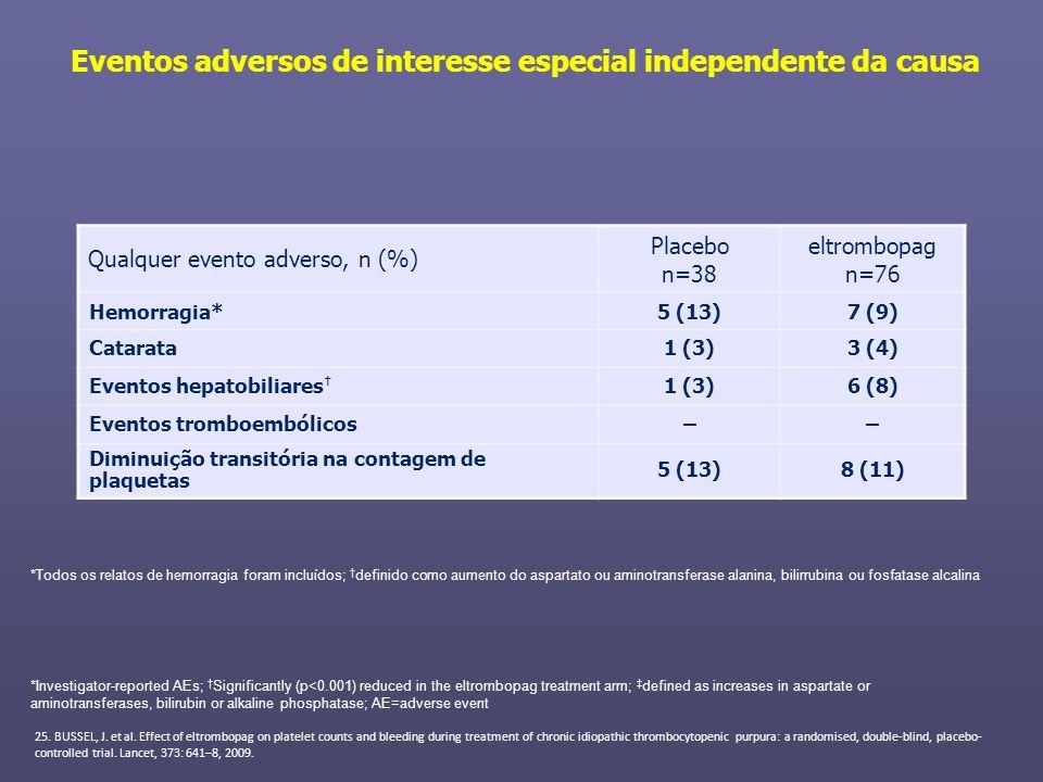 Eventos adversos de interesse especial independente da causa Qualquer evento adverso, n (%) Placebo n=38 eltrombopag n=76 Hemorragia*5 (13)7 (9) Catar