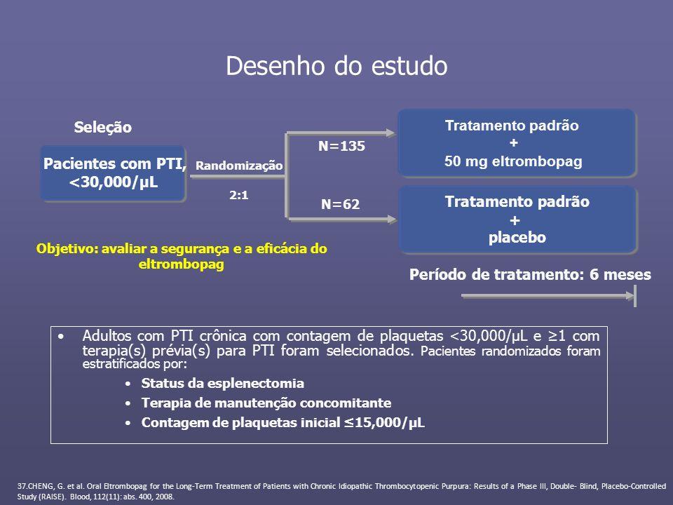 Tratamento padrão + 50 mg eltrombopag Desenho do estudo Adultos com PTI crônica com contagem de plaquetas <30,000/µL e 1 com terapia(s) prévia(s) para
