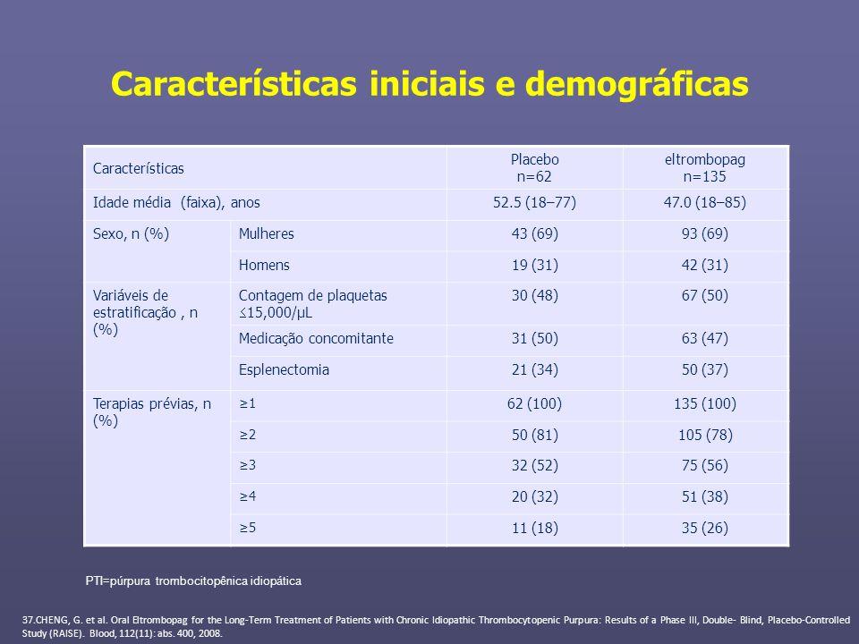 Características iniciais e demográficas Características Placebo n=62 eltrombopag n=135 Idade média (faixa), anos52.5 (18–77)47.0 (18–85) Sexo, n (%)Mu
