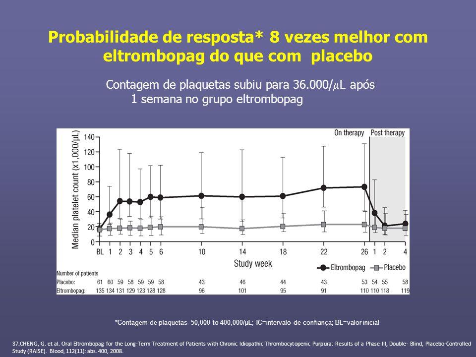 Probabilidade de resposta* 8 vezes melhor com eltrombopag do que com placebo Contagem de plaquetas subiu para 36.000/ L após 1 semana no grupo eltromb