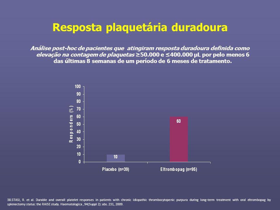 Resposta plaquetária duradoura Análise post-hoc de pacientes que atingiram resposta duradoura definida como elevação na contagem de plaquetas 50.000 e