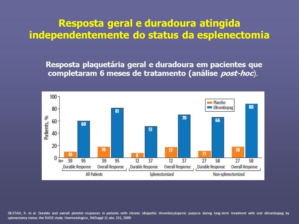 Resposta geral e duradoura atingida independentemente do status da esplenectomia Resposta plaquetária geral e duradoura em pacientes que completaram 6