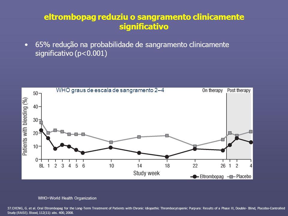 eltrombopag reduziu o sangramento clinicamente significativo 65% redução na probabilidade de sangramento clinicamente significativo (p<0.001) WHO=Worl