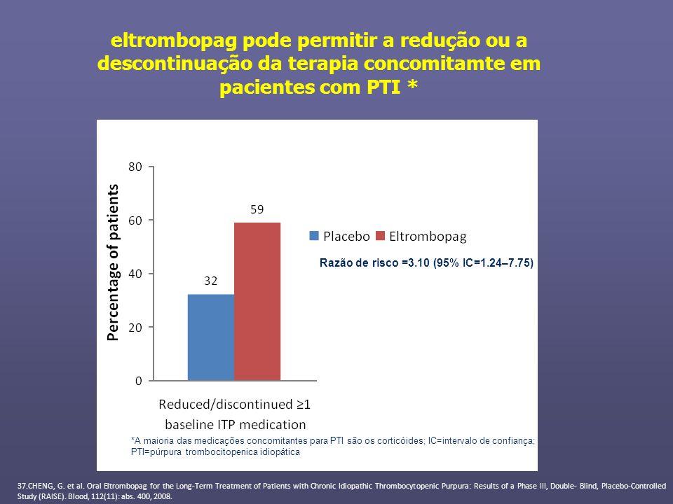 eltrombopag pode permitir a redução ou a descontinuação da terapia concomitamte em pacientes com PTI * Razão de risco =3.10 (95% IC=1.24–7.75) *A maio