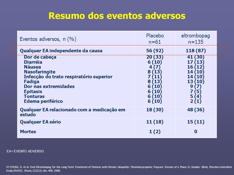Resumo dos eventos adversos Eventos adversos, n (%) Placebo n=61 eltrombopag n=135 Qualquer EA independente da causa Dor de cabeça Diarréia Náusea Nas