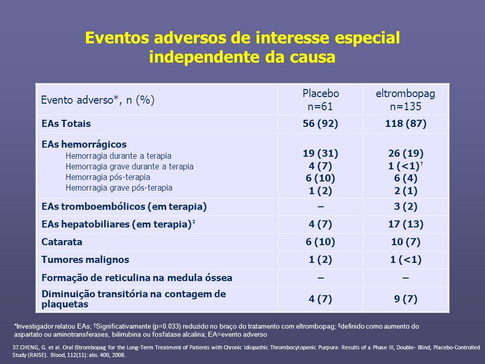 Eventos adversos de interesse especial independente da causa Evento adverso*, n (%) Placebo n=61 eltrombopag n=135 EAs Totais56 (92)118 (87) EAs hemor