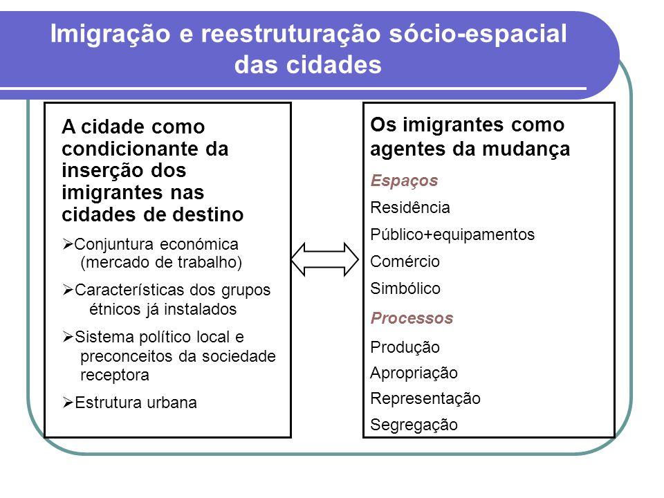 Imigração e reestruturação sócio-espacial das cidades A cidade como condicionante da inserção dos imigrantes nas cidades de destino Conjuntura económi
