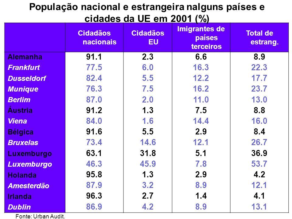 Cidadãos nacionais Cidadãos EU Imigrantes de países terceiros Total de estrang. Alemanha 91.12.36.68.9 Frankfurt 77.56.016.322.3 Dusseldorf 82.45.512.