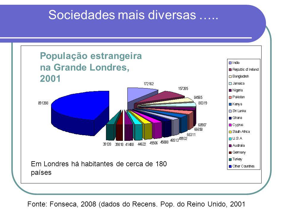 Sociedades mais diversas ….. Fonte: Fonseca, 2008 (dados do Recens. Pop. do Reino Unido, 2001 População estrangeira na Grande Londres, 2001 Em Londres