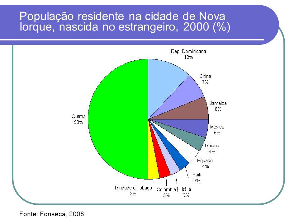 População residente na cidade de Nova Iorque, nascida no estrangeiro, 2000 (%) Fonte: Fonseca, 2008