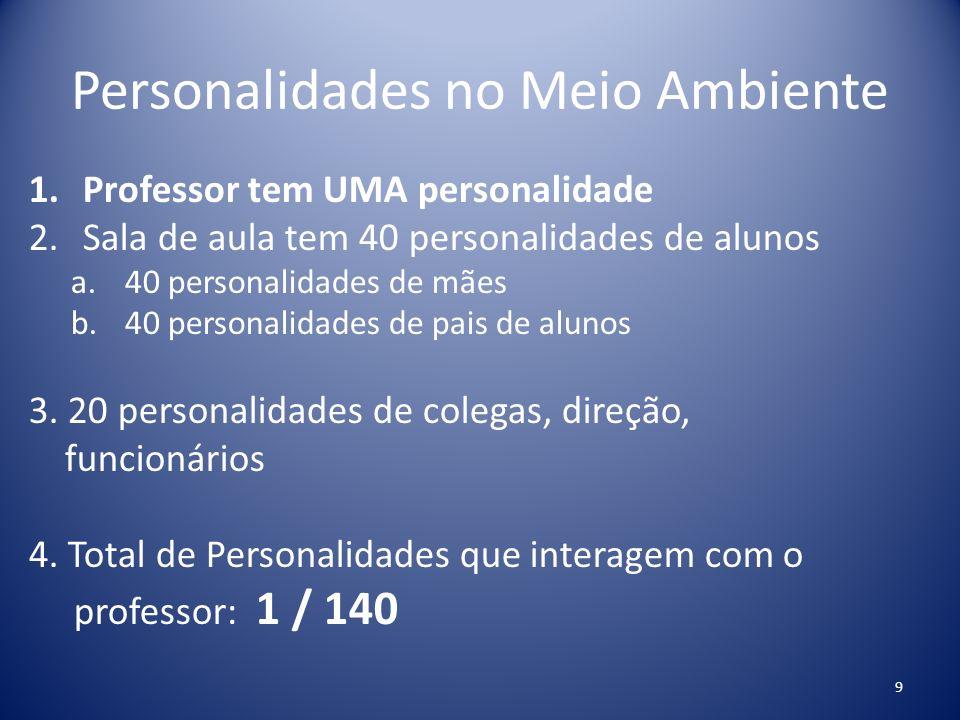 Personalidades no Meio Ambiente 1.Professor tem UMA personalidade 2.Sala de aula tem 40 personalidades de alunos a.40 personalidades de mães b.40 pers